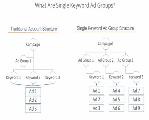 single keyword ad group explanation diagram